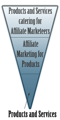 Affiliate Marketing Pyramid